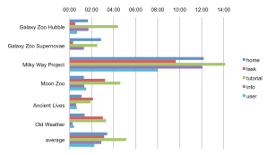 Fig. 2 - average time on page by page type